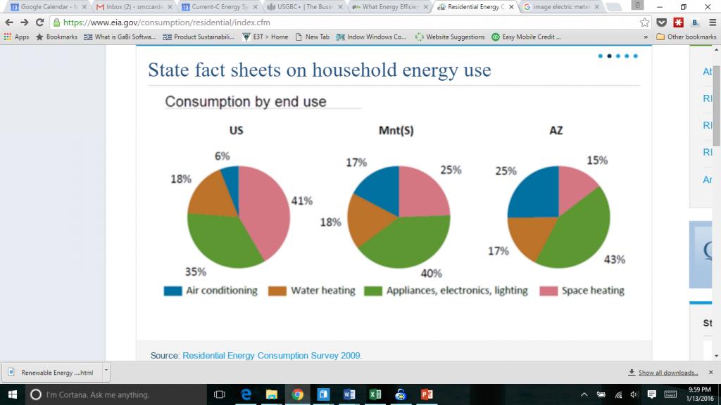 household-energy