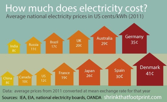 How Much Is Electricity In A One Bedroom Apartment 28 Images The Best 28 Images Of How Much
